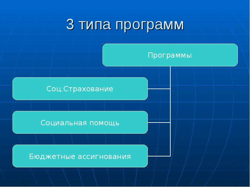 3 типа программ