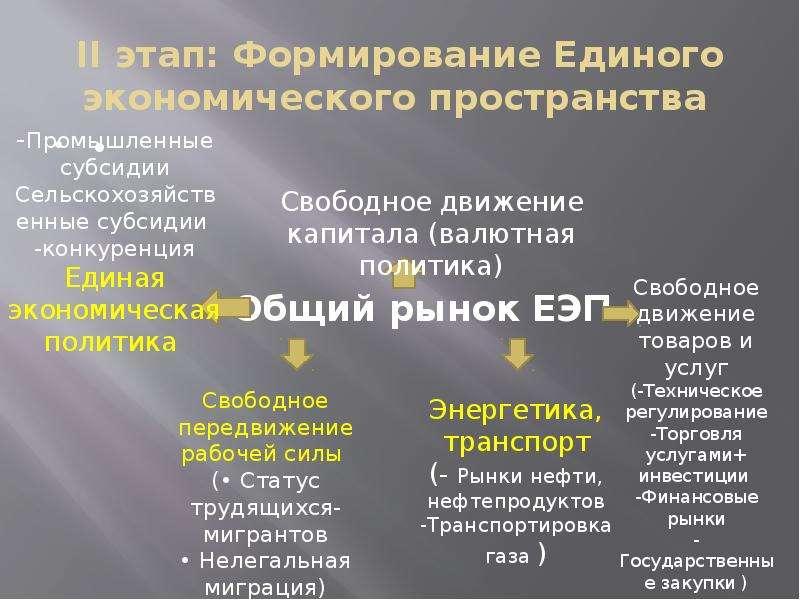 II этап: Формирование Единого экономического пространства •