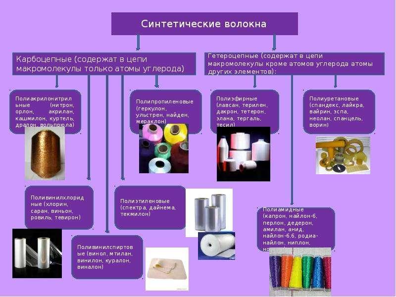 сходство и различие синтетических каучуков и волокн Зона надежных узлов