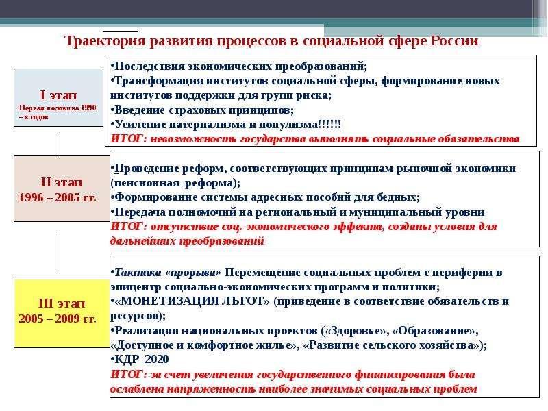 начало правления путина год путина дата годы начало правления путина внутренняя политика