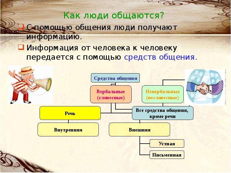 Как люди общаются? С помощью общения люди получают информацию. Информация от человека к человеку пер