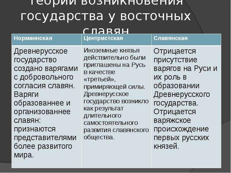 Складывание феодальных отношений у восточных славян было связано с