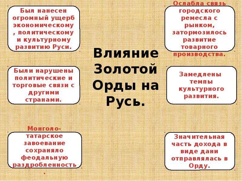 Влияние Золотой Орды на Русь.