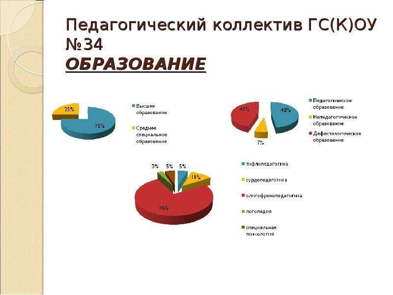 Педагогический коллектив ГС(К)ОУ №34 ОБРАЗОВАНИЕ