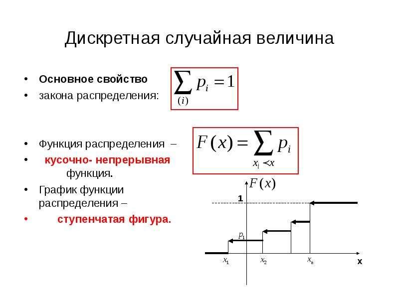 найти дискретной случайной величины и построить график такое условное