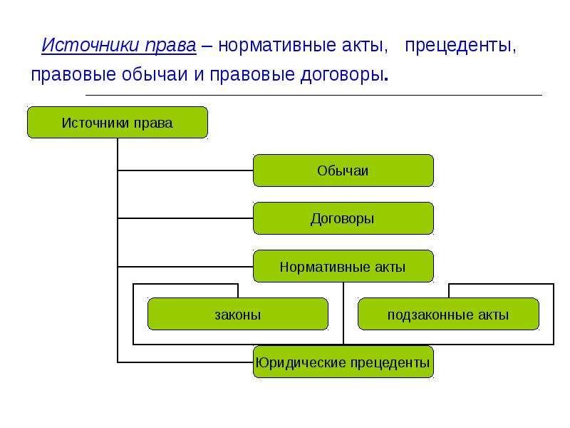 Источники права – нормативные акты, прецеденты, правовые обычаи и правовые договоры.