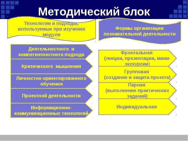 Реферат на тему информационные технологии в профессиональной деятельности 1271