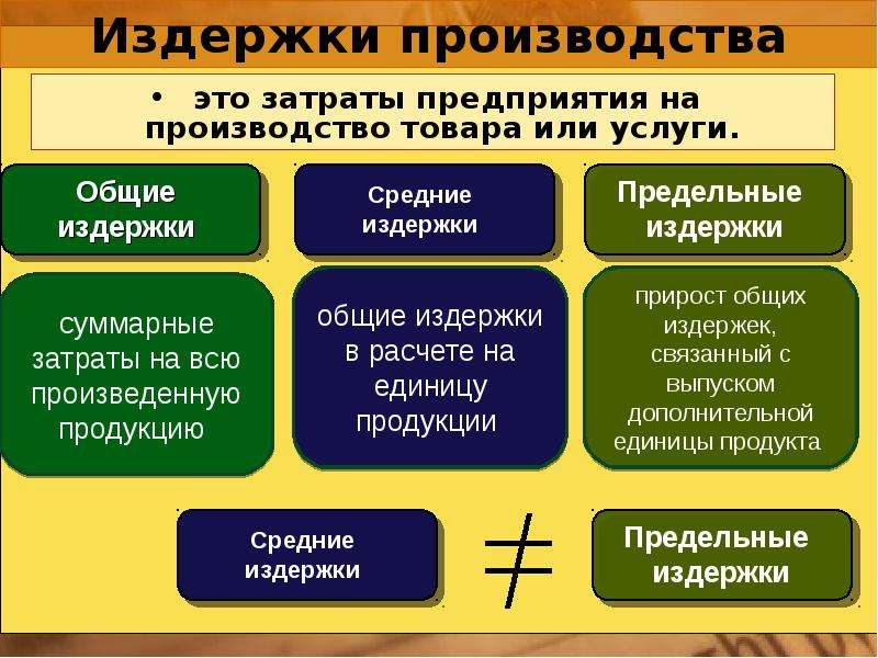 Затраты производства презентация