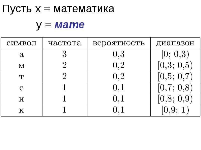 Пусть x = математика Пусть x = математика у = мате