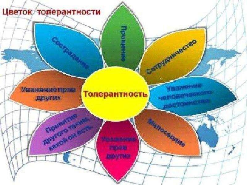 Формирование толерантности у школьников, слайд 3