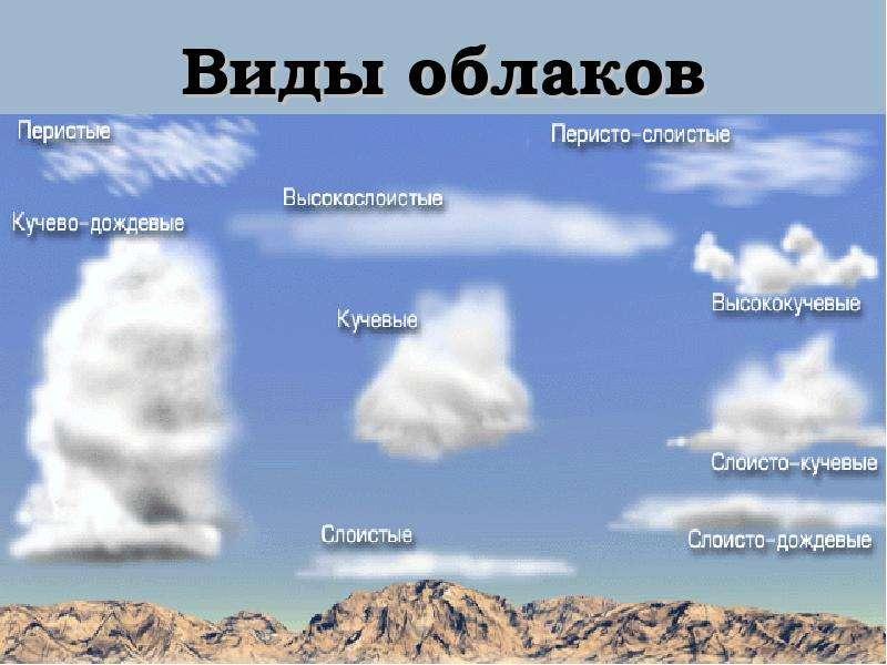 компьютер виды облаков картинки с названиями и описанием запрос