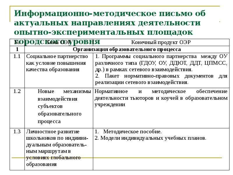 Информационно-методическое письмо об актуальных направлениях деятельности опытно-экспериментальных п