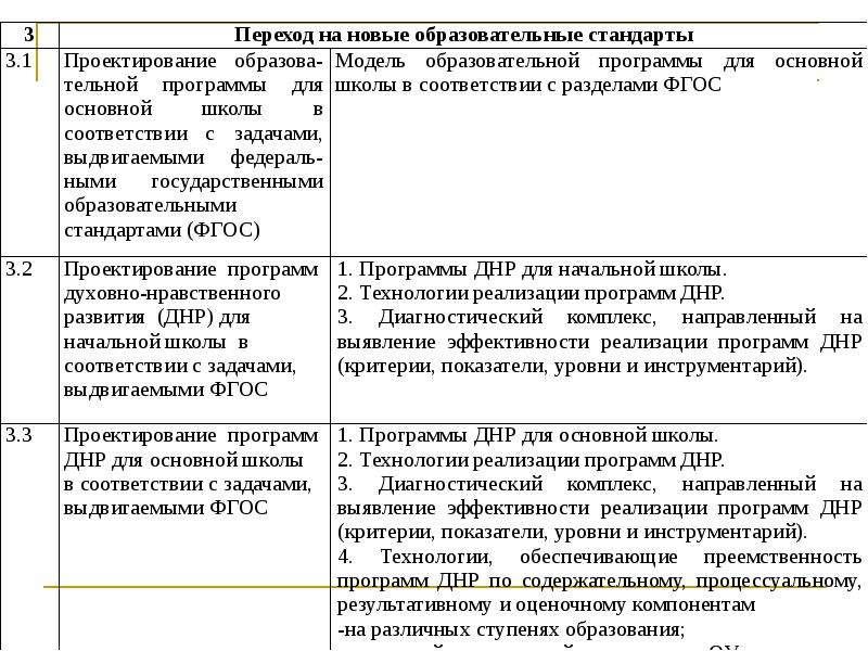 Регламент инновационной деятельности образовательного учреждения Управление инновационной деятельностью, слайд 16