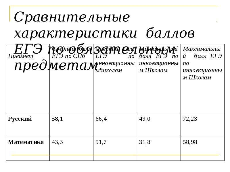 Сравнительные характеристики баллов ЕГЭ по обязательным предметам.