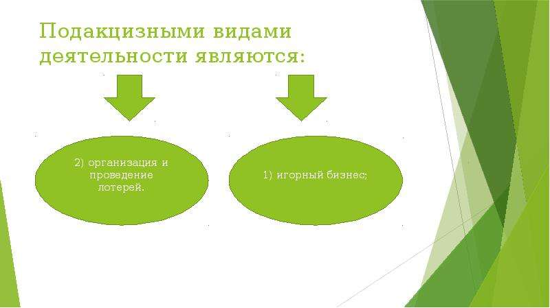 Подакцизными видами деятельности являются: