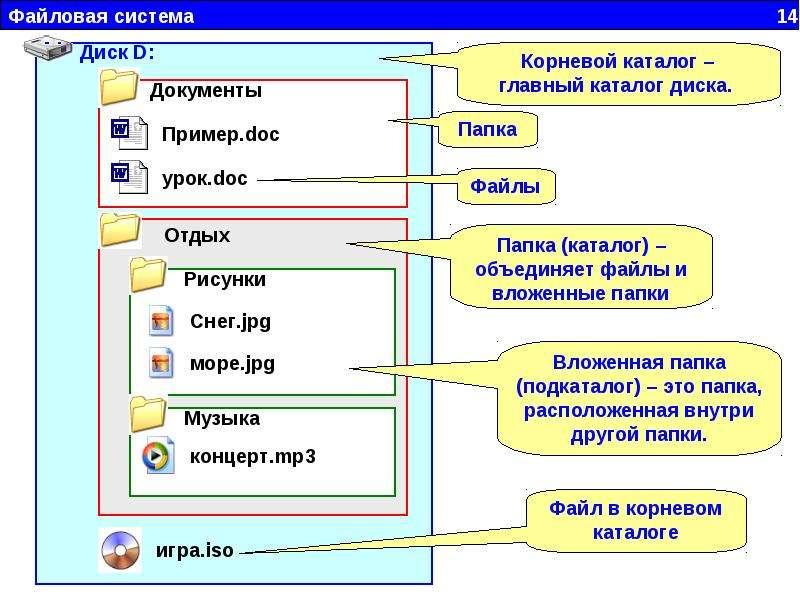 Файлы ифайловая система
