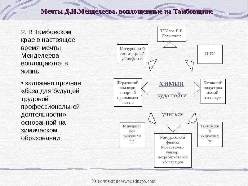 Д. И. МЕНДЕЛЕЕВ И ТАМБОВСКИЙ КРАЙ, рис. 8