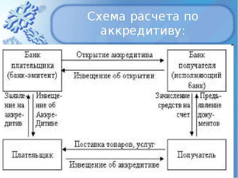 Оплата по аккредитиву в схеме