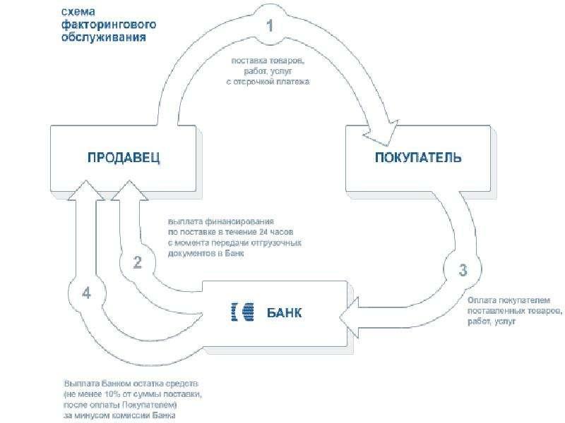 Закупочный факторинг схема работы