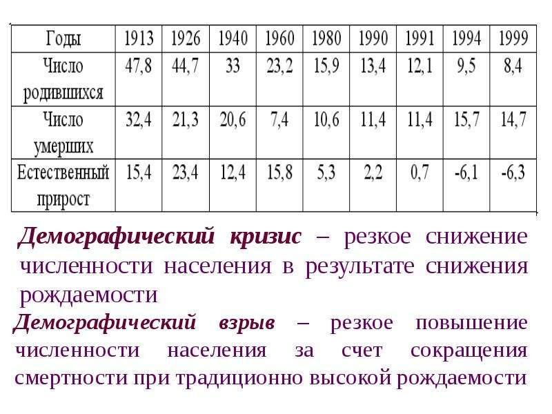 На тему Численность населения России, слайд 11