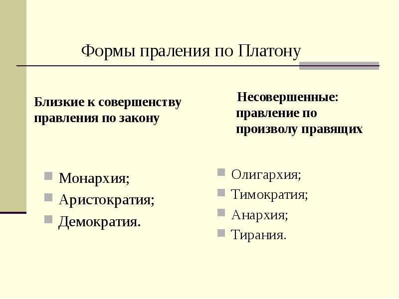 Монархия; Монархия; Аристократия; Демократия.