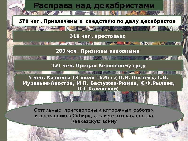 Движение декабристов Фомичёвой Татьяны, слайд 12