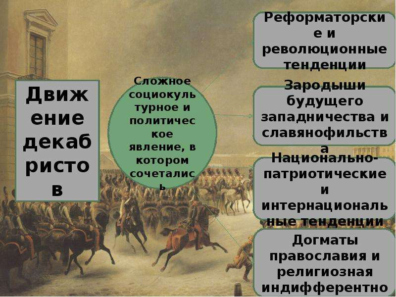 Движение декабристов Фомичёвой Татьяны, слайд 3