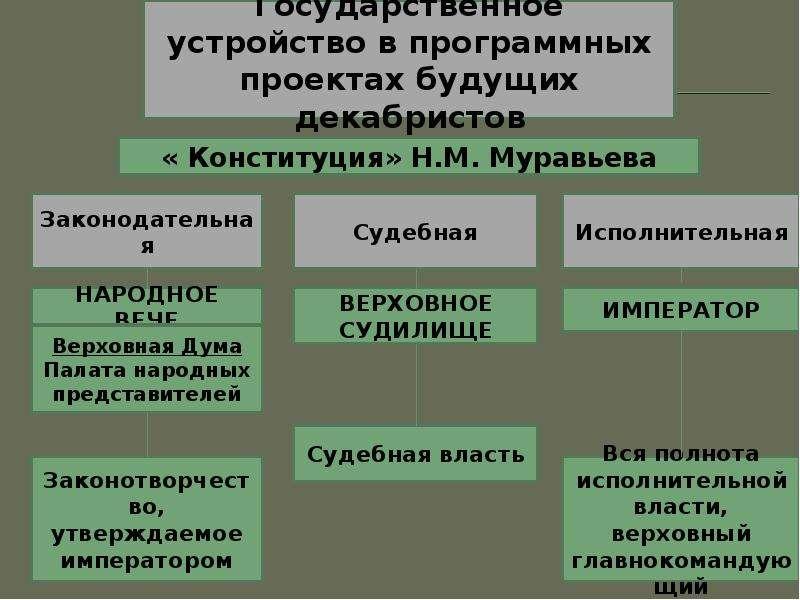 Движение декабристов Фомичёвой Татьяны, слайд 9