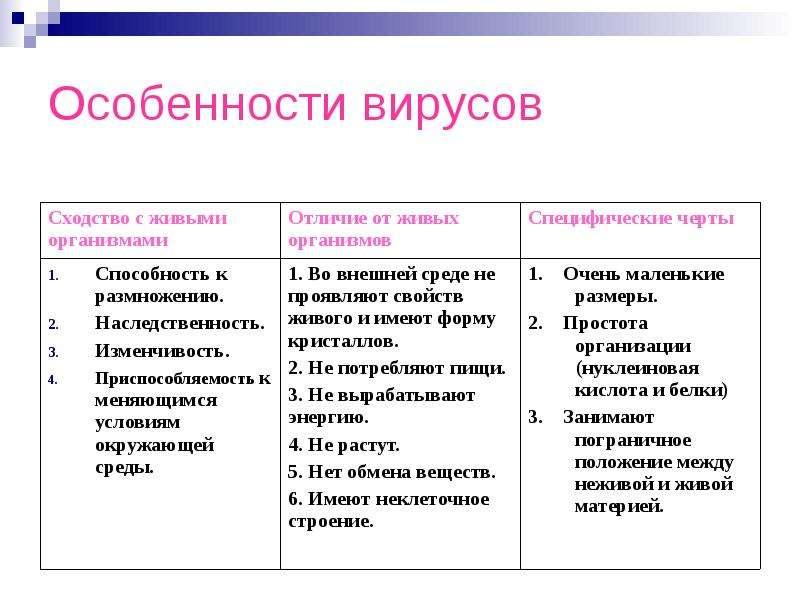 живые или неживые таблица вирусы