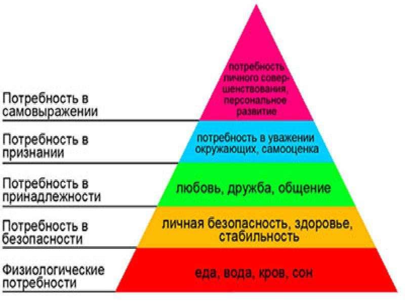 Пирамида маслоу книга скачать