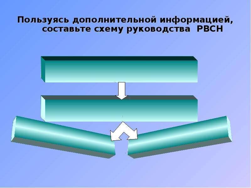 Пользуясь дополнительной информацией, составьте схему руководства РВСН Пользуясь дополнительной инфо