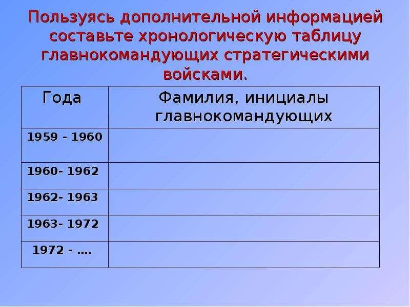 Пользуясь дополнительной информацией составьте хронологическую таблицу главнокомандующих стратегичес
