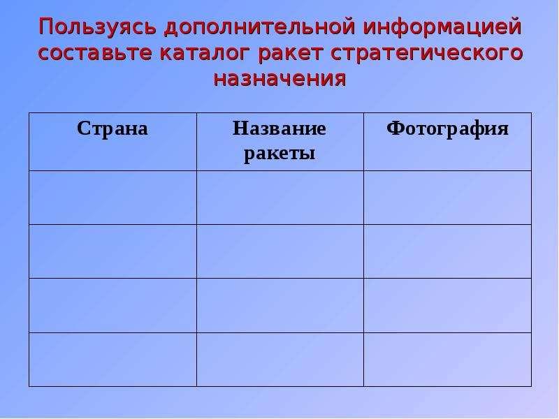 Пользуясь дополнительной информацией составьте каталог ракет стратегического назначения