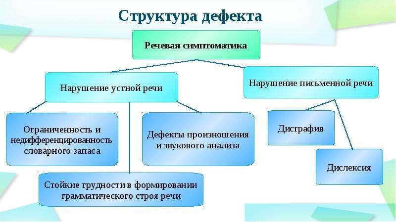 Структура дефекта при зпр