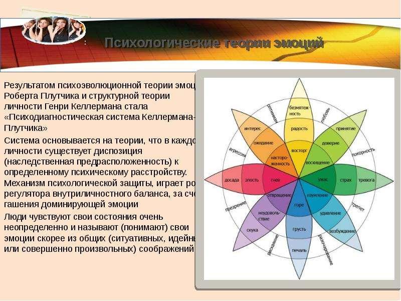 Тест для диагностики механизмов психологической защиты