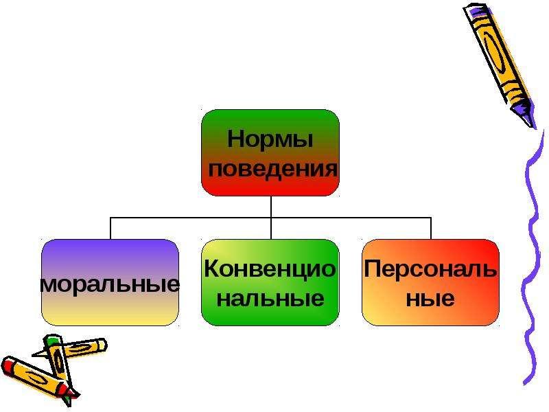 Личностные универсальные учебные действия, слайд 14