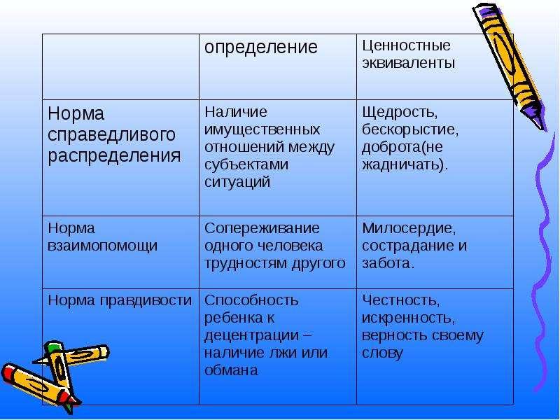 Личностные универсальные учебные действия, слайд 15