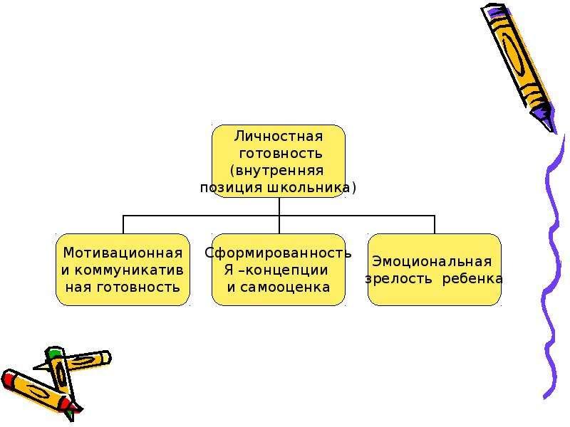 Личностные универсальные учебные действия, слайд 3