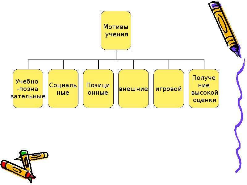 Личностные универсальные учебные действия, слайд 6