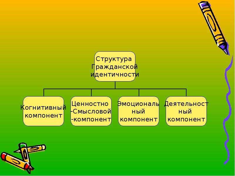 Личностные универсальные учебные действия, слайд 9