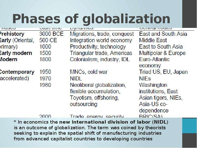 globilization and the world economy essay Invited essay: when global is local: the great plains, globalization, and the world economy james m scott great plains research, volume 27, number 1.