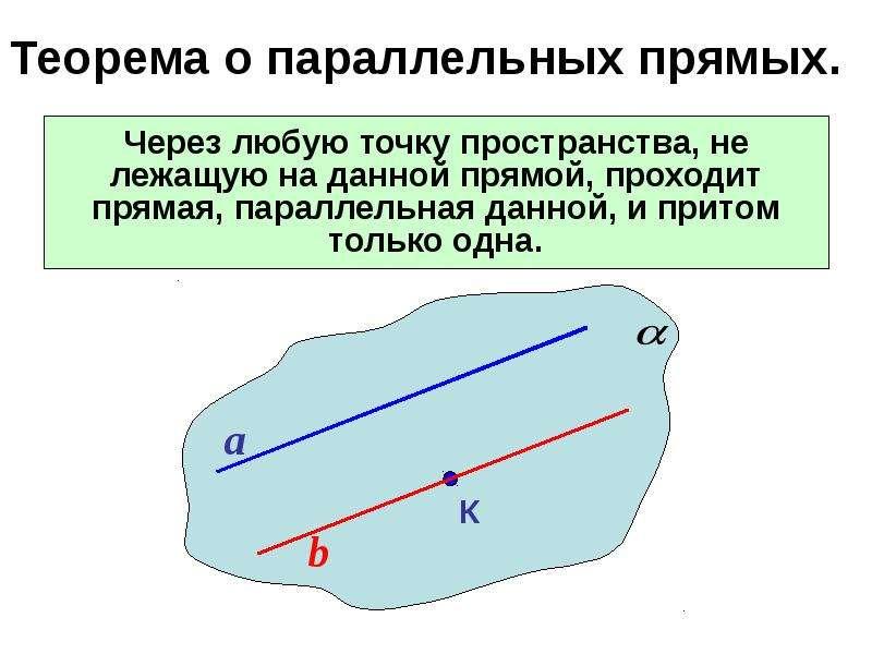 Теорема о параллельных прямых. Через любую точку пространства, не лежащую на данной прямой, проходит
