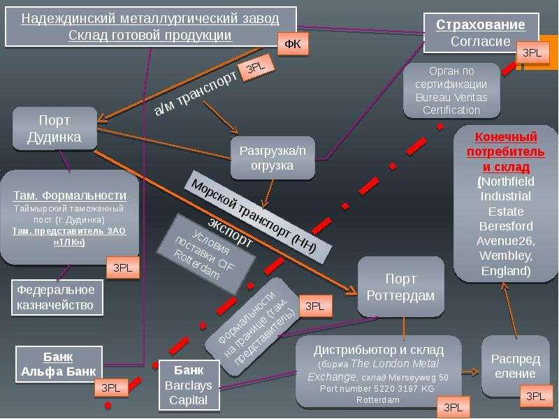 """Анализ внешней и внутренней среды поставок ГМК """"Норильский никель"""""""