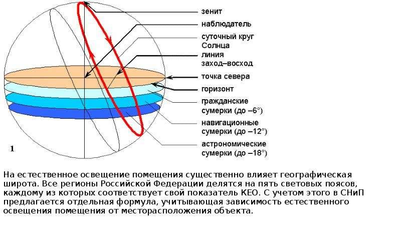 На естественное освещение помещения существенно влияет географическая широта. Все регионы Российской