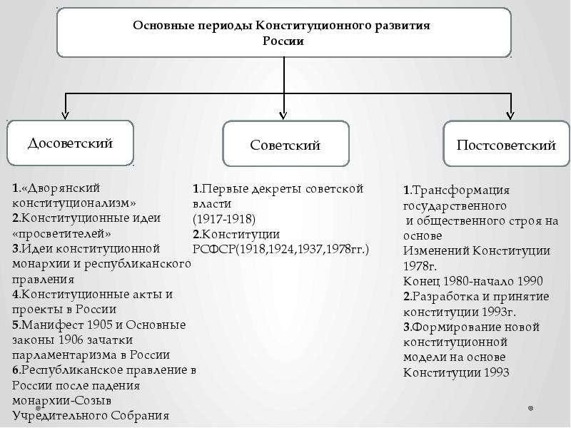 История Конституционного развития России, слайд 3