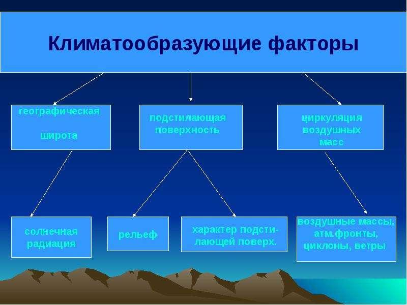 Факторы, влияющие на климат России., слайд 4