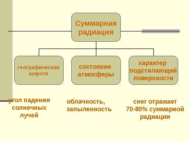 Факторы, влияющие на климат России., слайд 7