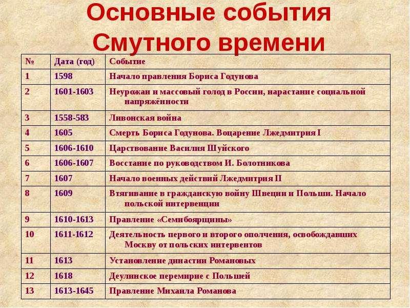 какое изперечисленных событий вышло в 1613 году