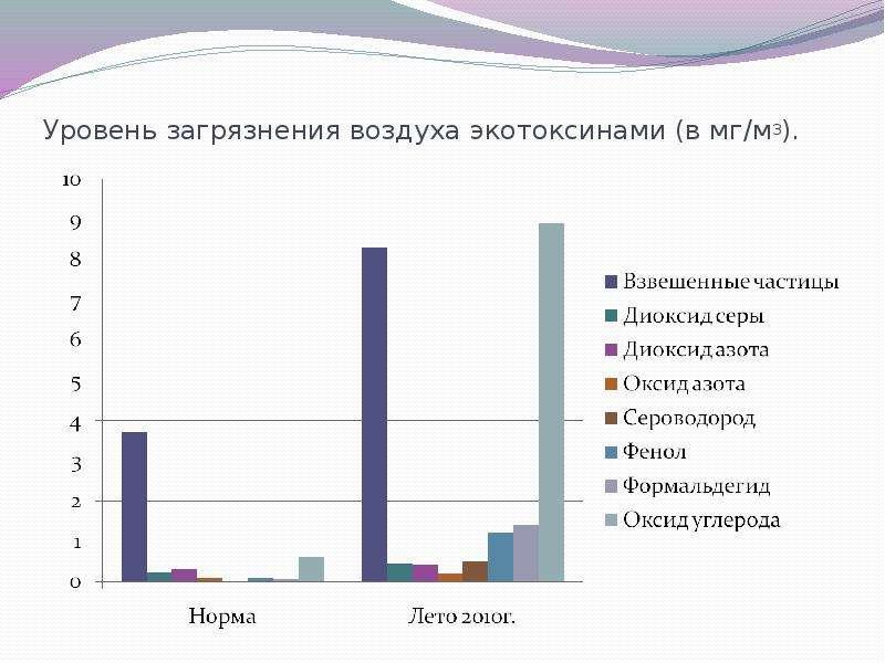 Уровень загрязнения воздуха экотоксинами (в мг/м3).