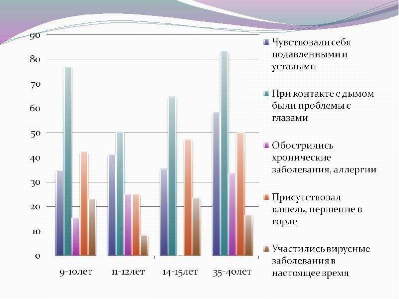 Тема: исследование влияния экотоксинов на здоровье человека., слайд 8